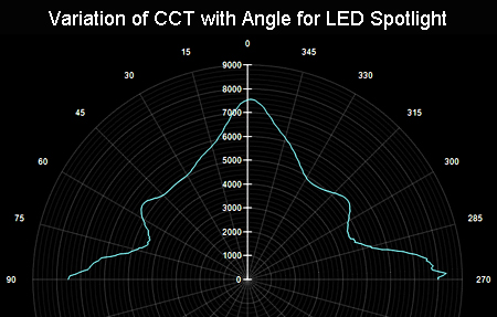 LED CCT Variation